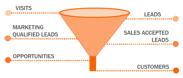 sales-funnel-leads-sales-data-hub