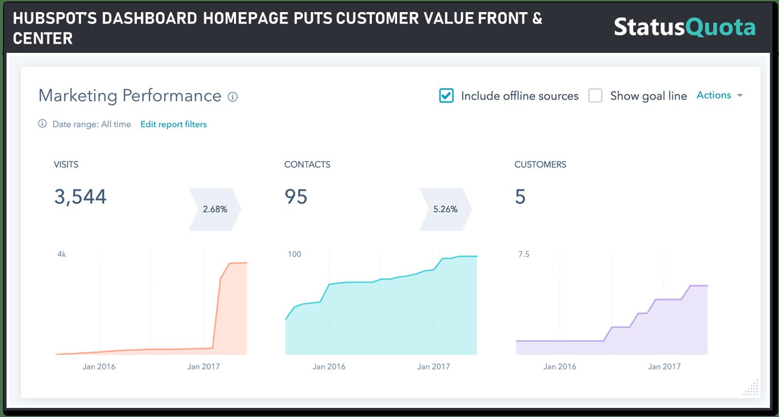 hubspot-sales-data-hub