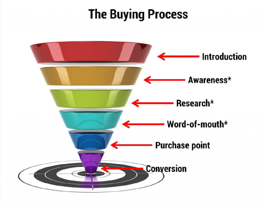 sales-funnel-conversion-salesdatahub